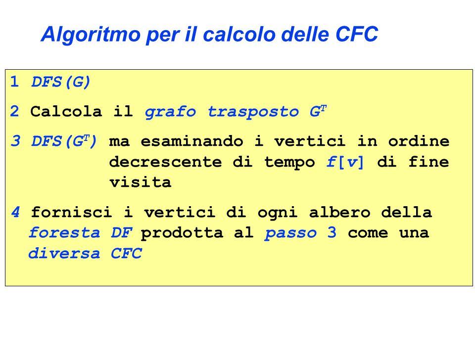 Algoritmo per il calcolo delle CFC