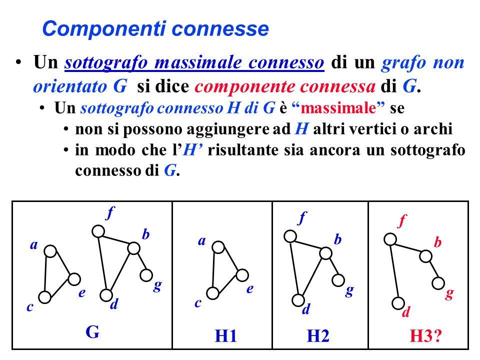 Componenti connesse Un sottografo massimale connesso di un grafo non orientato G si dice componente connessa di G.