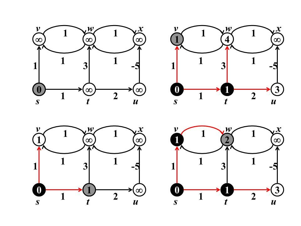 u 1 v w x t s  3 -5 2 u 1 v w x t s 4  3 -5 2 1 u 1 v w x t s  3 -5 2 u 1 v w x t s 2  3 -5 2 1