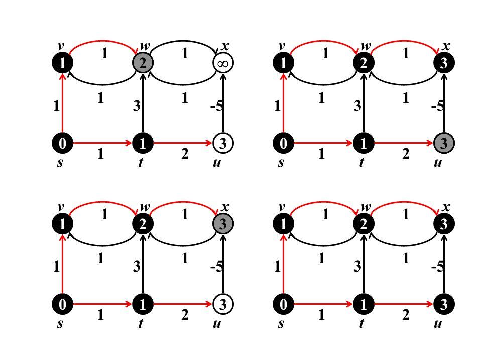 u 1 v w x t s 2  3 -5 u 1 v w x t s 2 3 4 -5 2 3 u 1 v w x t s 2 3 -5 u 1 v w x t s 2 3 -5 3