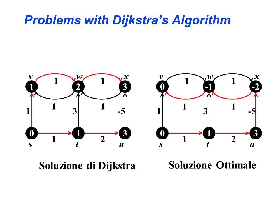 Problems with Dijkstra's Algorithm