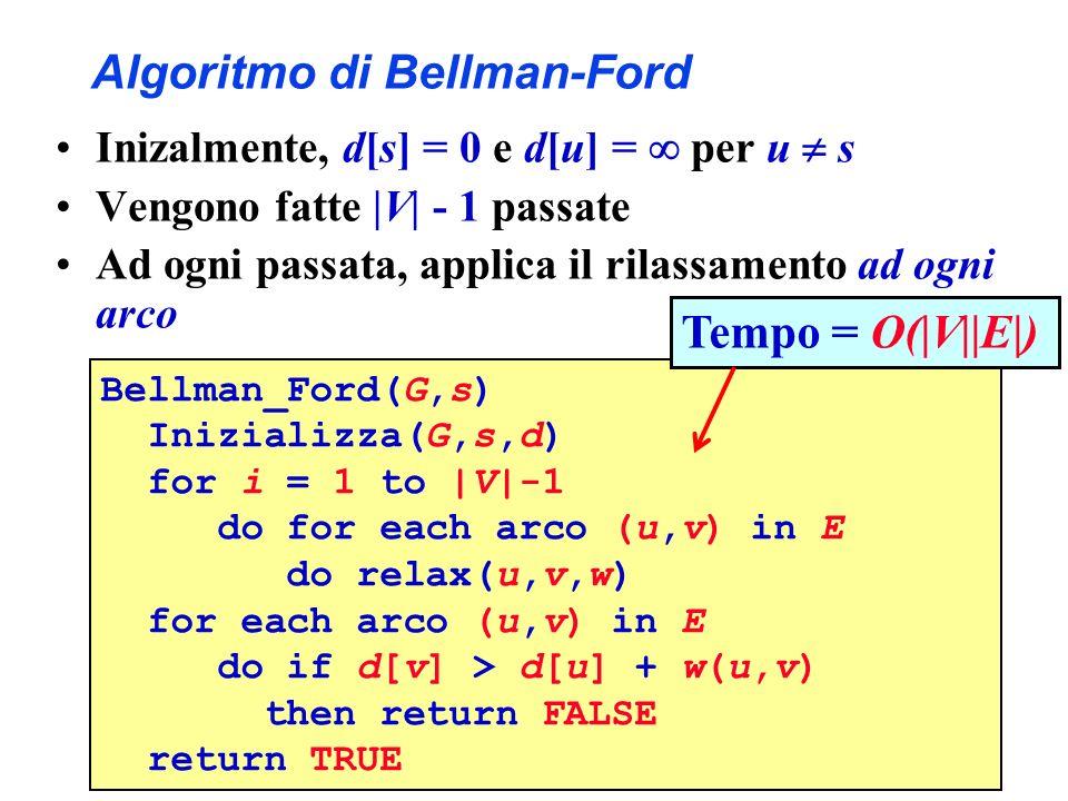 Algoritmo di Bellman-Ford