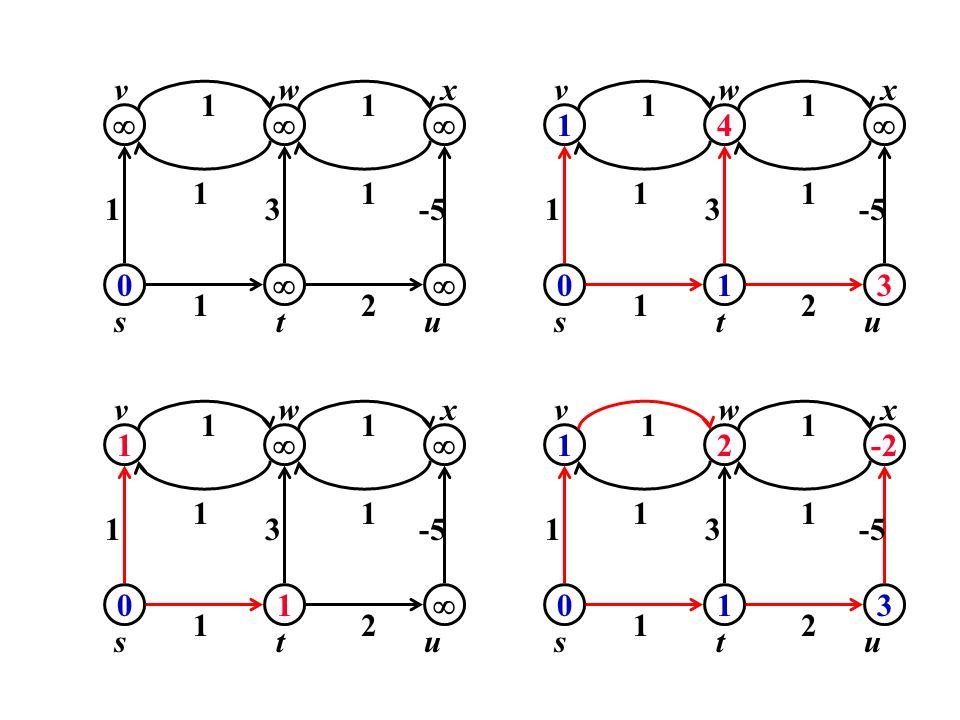 u 1 v w x t s  3 -5 2 u 1 v w x t s 4  3 -5 2 u 1 v w x t s  3 -5 2 u 1 v w x t s 2 -2 3 -5
