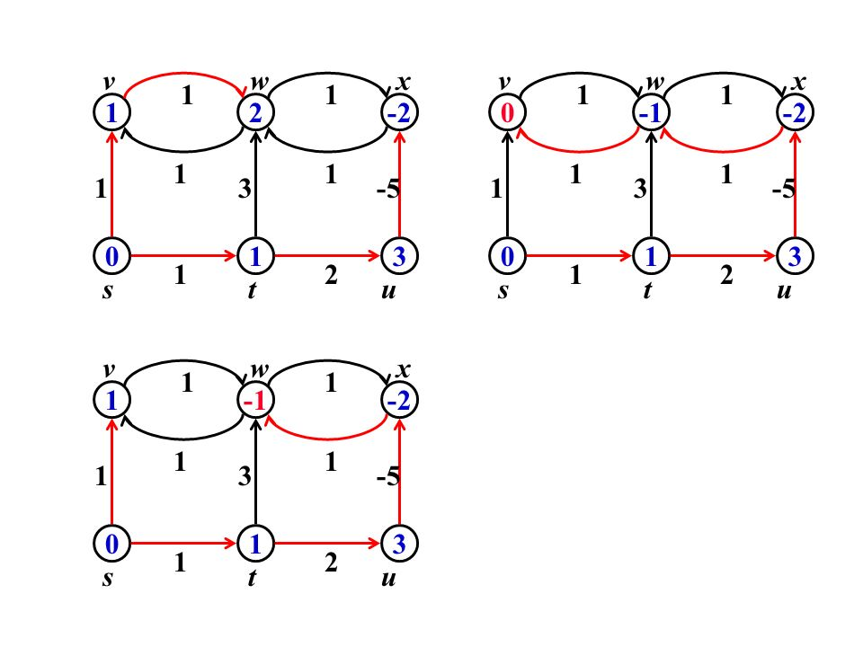 v w x u 1 v w x t s -1 -2 3 -5 2 1 1 1 2 -2 1 1 1 3 -5 1 3 1 2 s t u u 1 v w x t s -1 -2 3 -5 2
