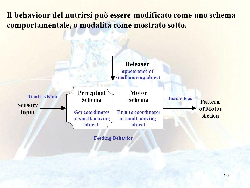 Il behaviour del nutrirsi può essere modificato come uno schema comportamentale, o modalità come mostrato sotto.