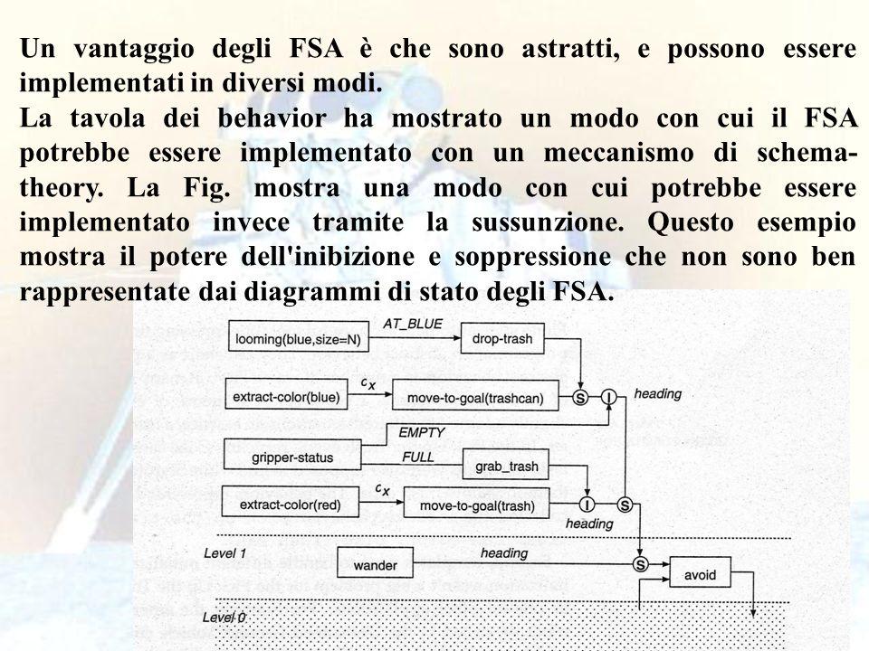Un vantaggio degli FSA è che sono astratti, e possono essere implementati in diversi modi.