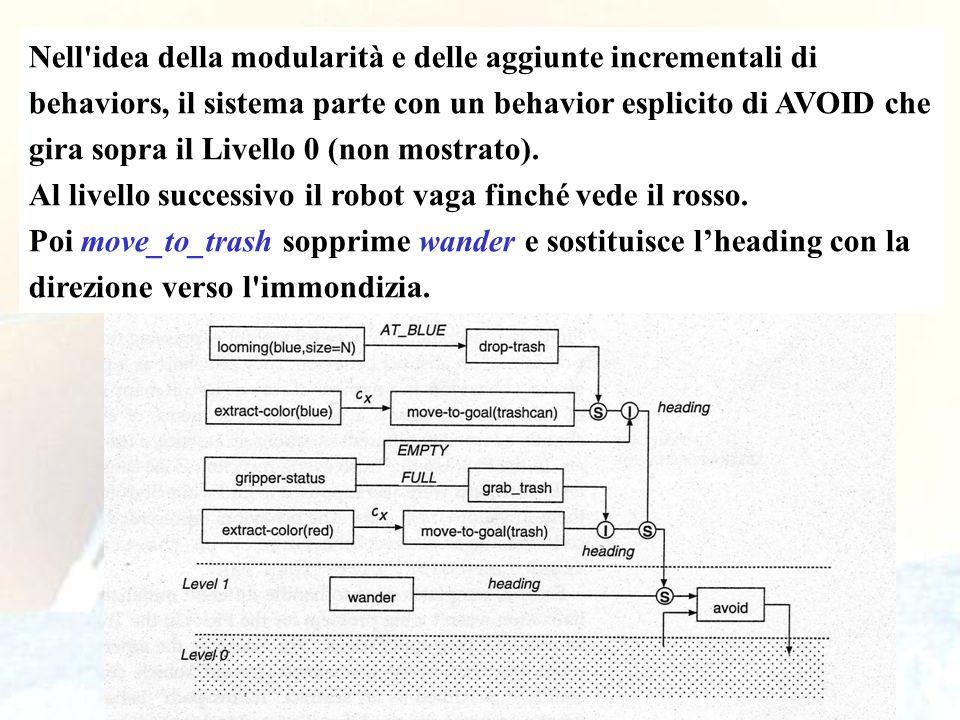 Nell idea della modularità e delle aggiunte incrementali di behaviors, il sistema parte con un behavior esplicito di AVOID che gira sopra il Livello 0 (non mostrato).