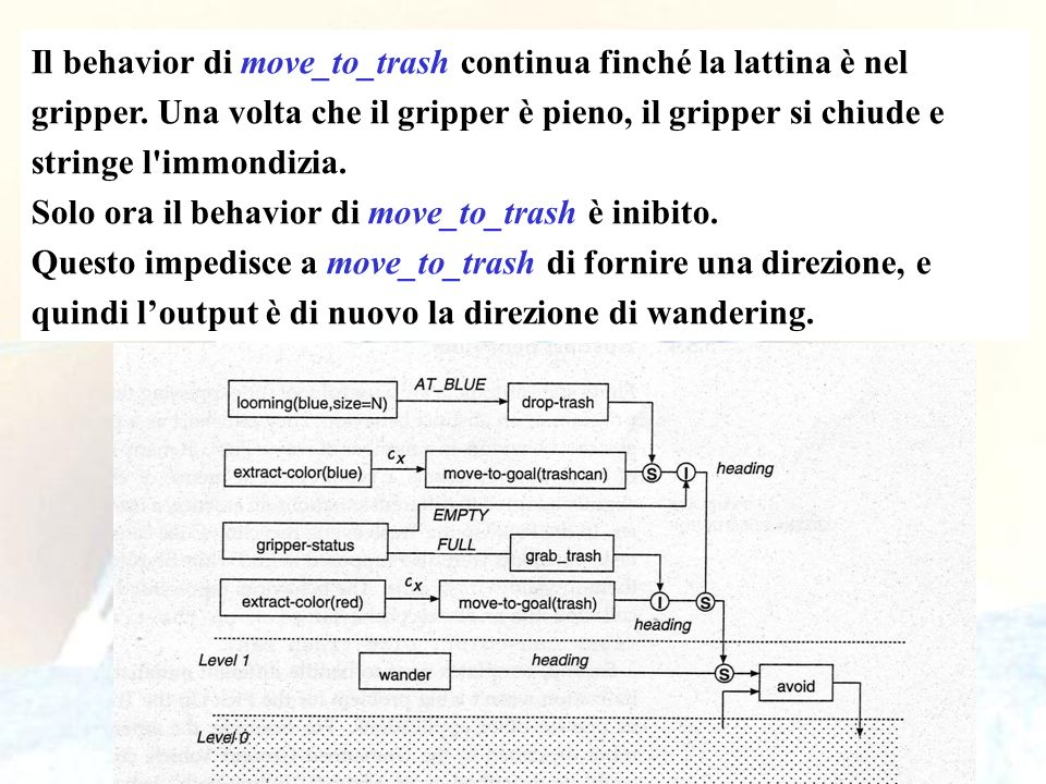 Il behavior di move_to_trash continua finché la lattina è nel gripper