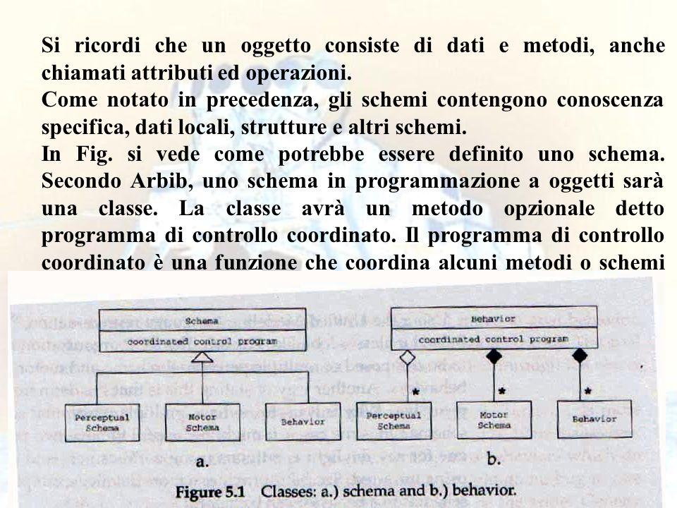 Si ricordi che un oggetto consiste di dati e metodi, anche chiamati attributi ed operazioni.