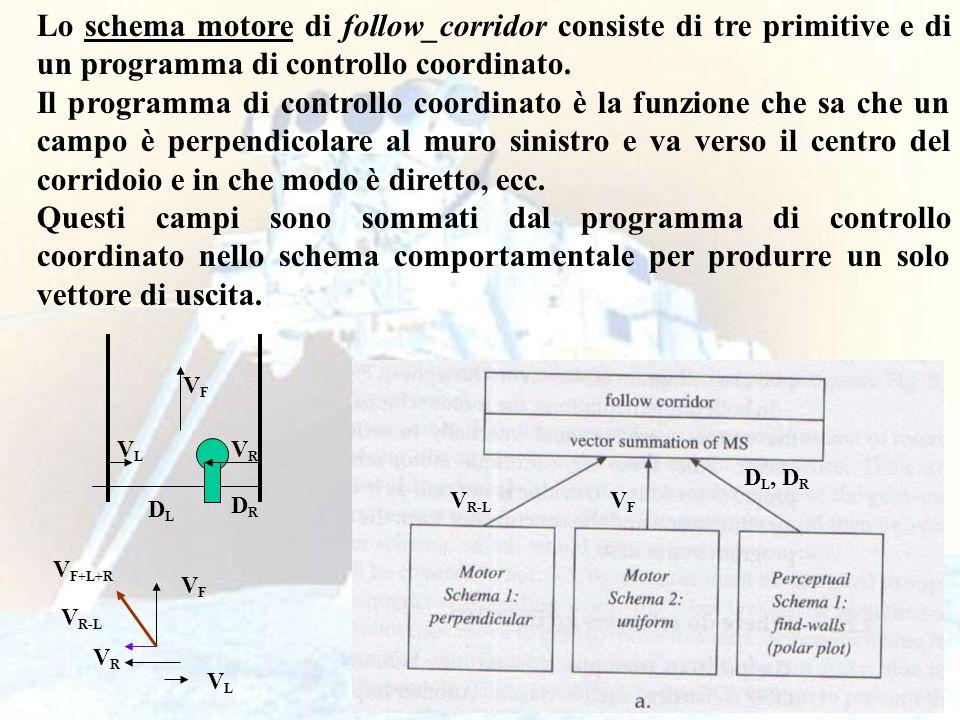 Lo schema motore di follow_corridor consiste di tre primitive e di un programma di controllo coordinato.