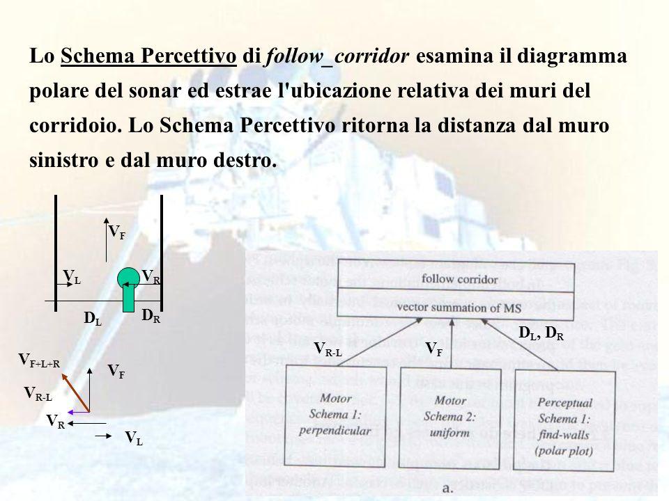 Lo Schema Percettivo di follow_corridor esamina il diagramma polare del sonar ed estrae l ubicazione relativa dei muri del corridoio. Lo Schema Percettivo ritorna la distanza dal muro sinistro e dal muro destro.
