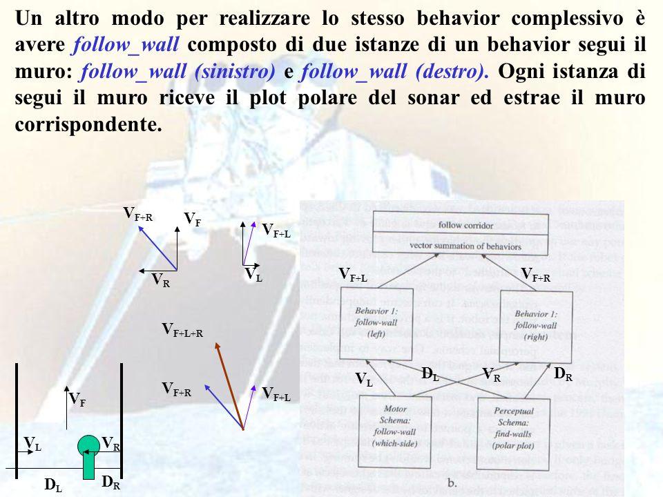 Un altro modo per realizzare lo stesso behavior complessivo è avere follow_wall composto di due istanze di un behavior segui il muro: follow_wall (sinistro) e follow_wall (destro). Ogni istanza di segui il muro riceve il plot polare del sonar ed estrae il muro corrispondente.