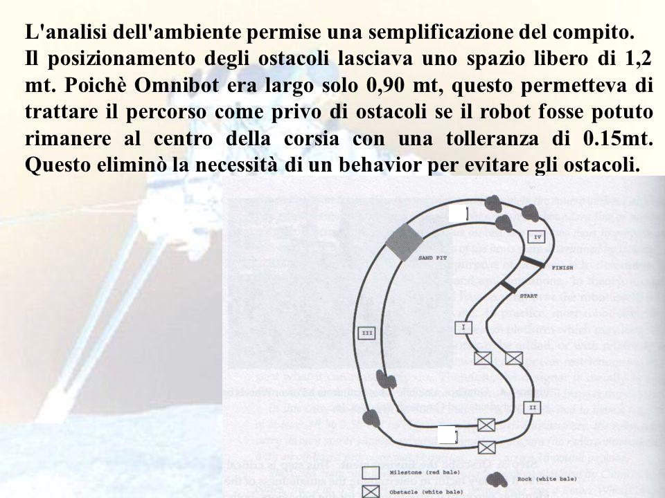 L analisi dell ambiente permise una semplificazione del compito.