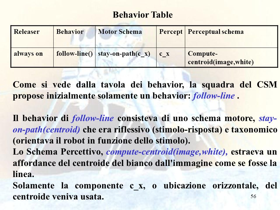 Behavior Table Releaser. Behavior. Motor Schema. Percept. Perceptual schema. always on. follow-line()