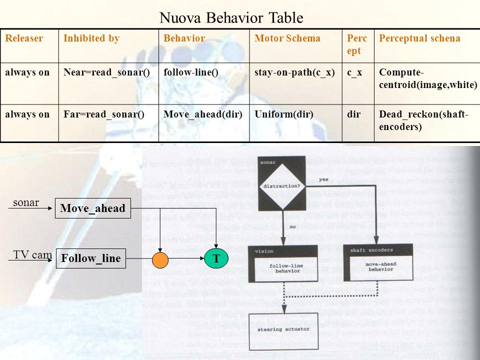 Nuova Behavior Table Move_ahead Follow_line T sonar TV cam Releaser