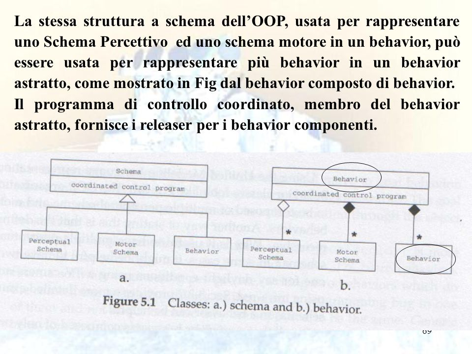 La stessa struttura a schema dell'OOP, usata per rappresentare uno Schema Percettivo ed uno schema motore in un behavior, può essere usata per rappresentare più behavior in un behavior astratto, come mostrato in Fig dal behavior composto di behavior.