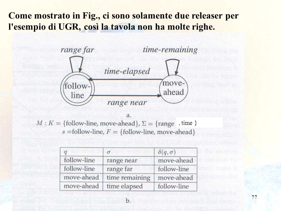 Come mostrato in Fig., ci sono solamente due releaser per l esempio di UGR, così la tavola non ha molte righe.