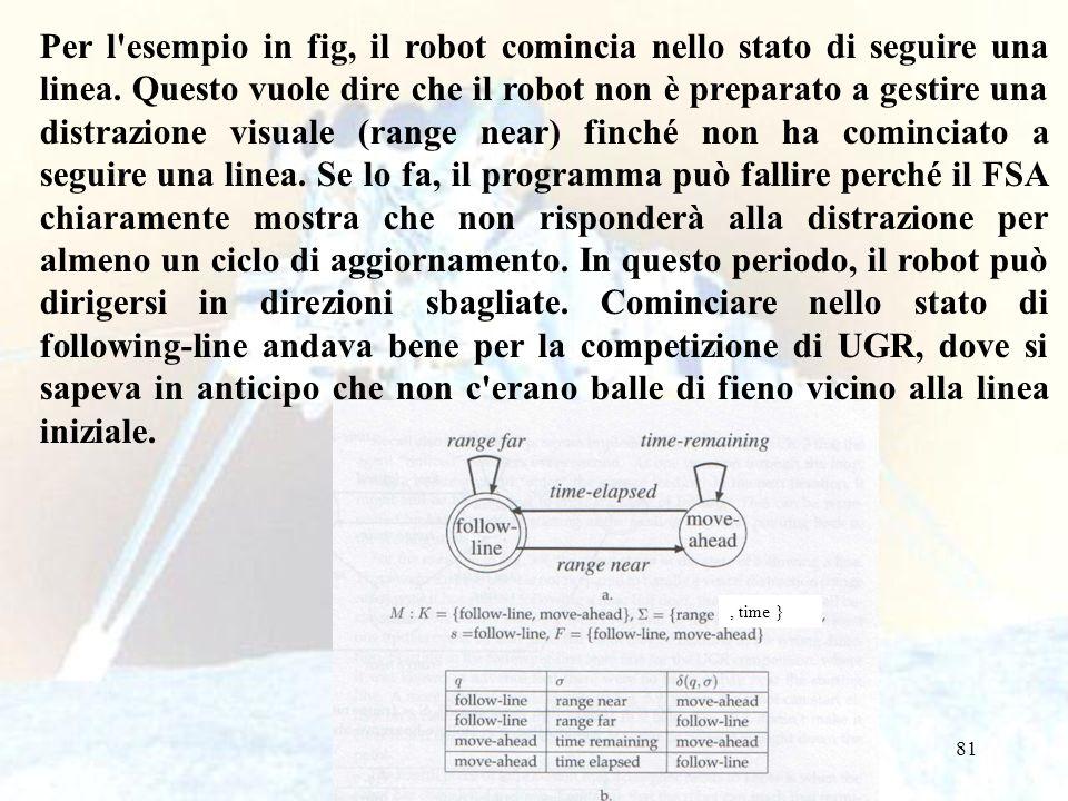 Per l esempio in fig, il robot comincia nello stato di seguire una linea. Questo vuole dire che il robot non è preparato a gestire una distrazione visuale (range near) finché non ha cominciato a seguire una linea. Se lo fa, il programma può fallire perché il FSA chiaramente mostra che non risponderà alla distrazione per almeno un ciclo di aggiornamento. In questo periodo, il robot può dirigersi in direzioni sbagliate. Cominciare nello stato di following-line andava bene per la competizione di UGR, dove si sapeva in anticipo che non c erano balle di fieno vicino alla linea iniziale.