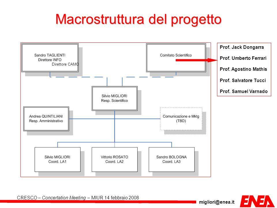 Macrostruttura del progetto