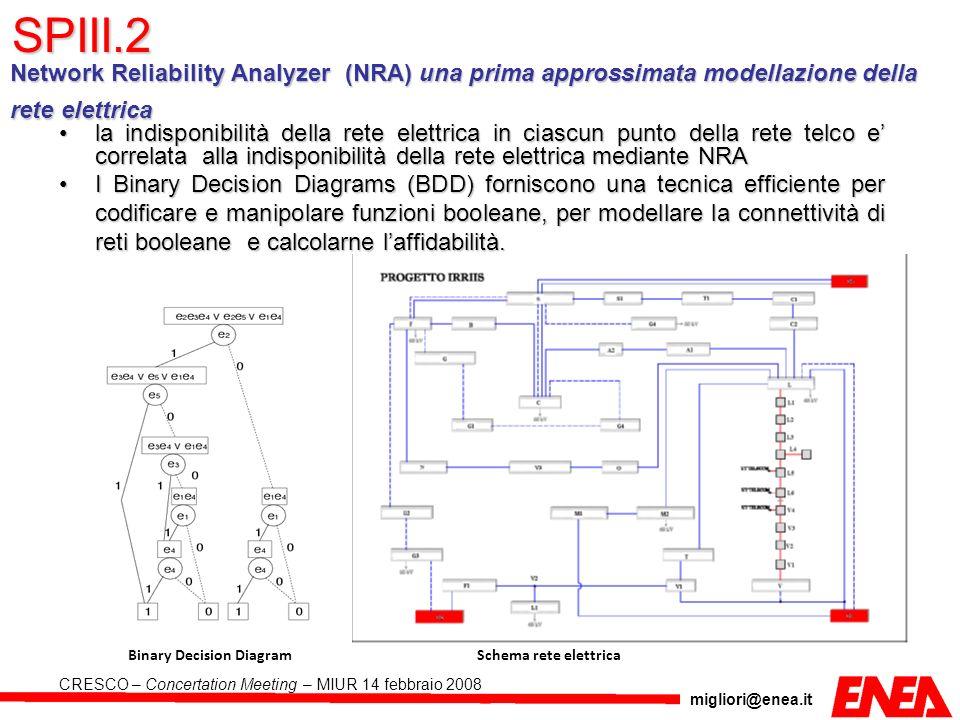 SPIII.2 Network Reliability Analyzer (NRA) una prima approssimata modellazione della rete elettrica.