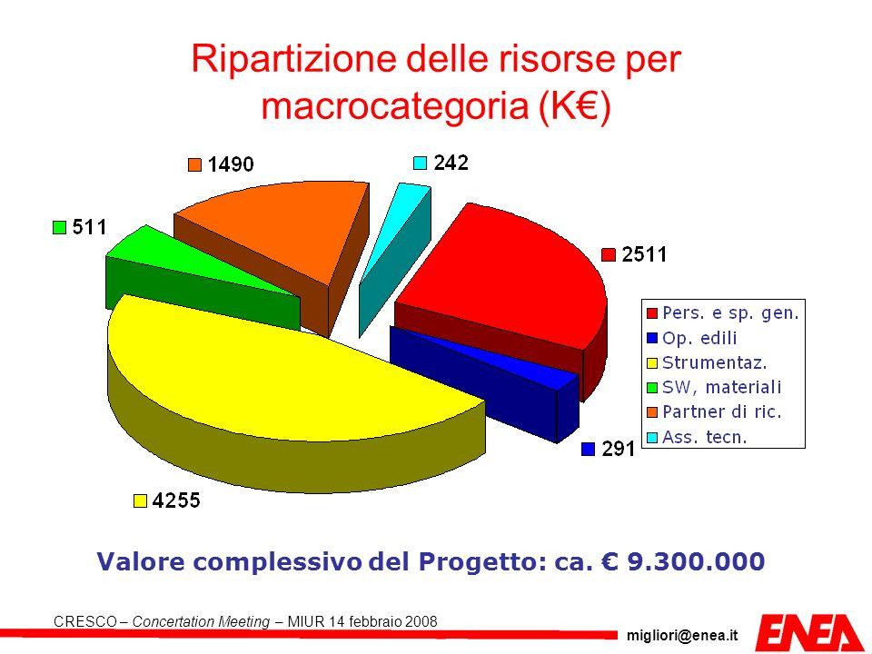 Ripartizione delle risorse per macrocategoria (K€)