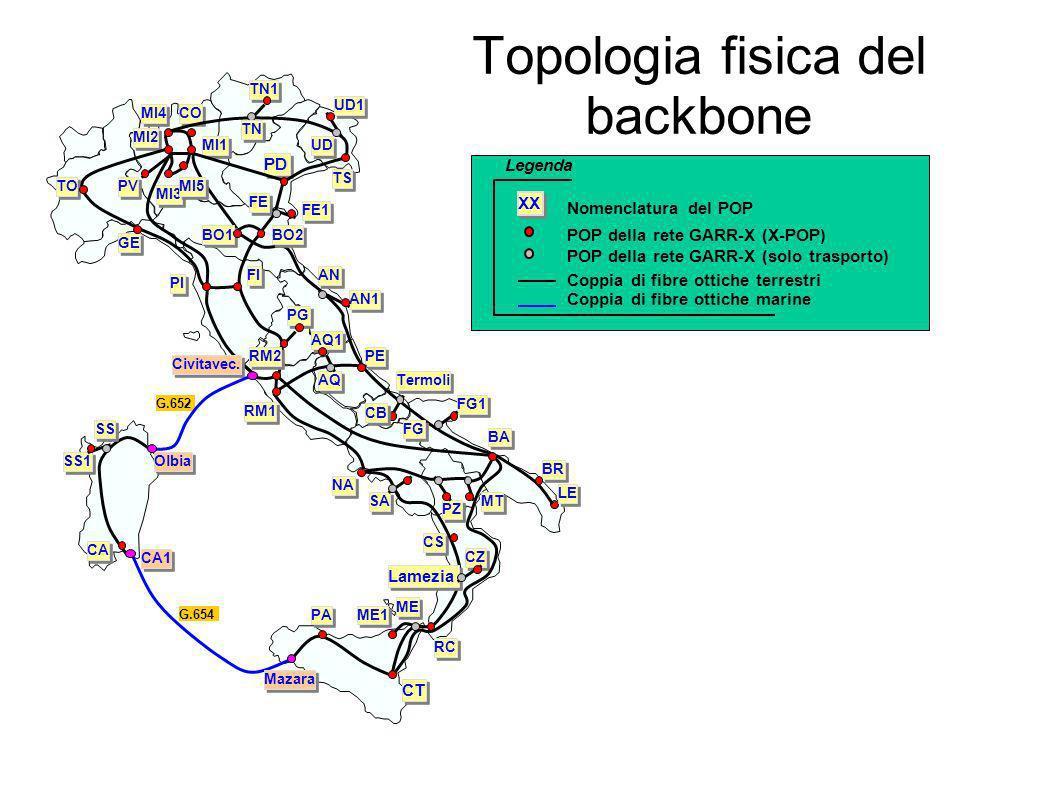 Topologia fisica del backbone