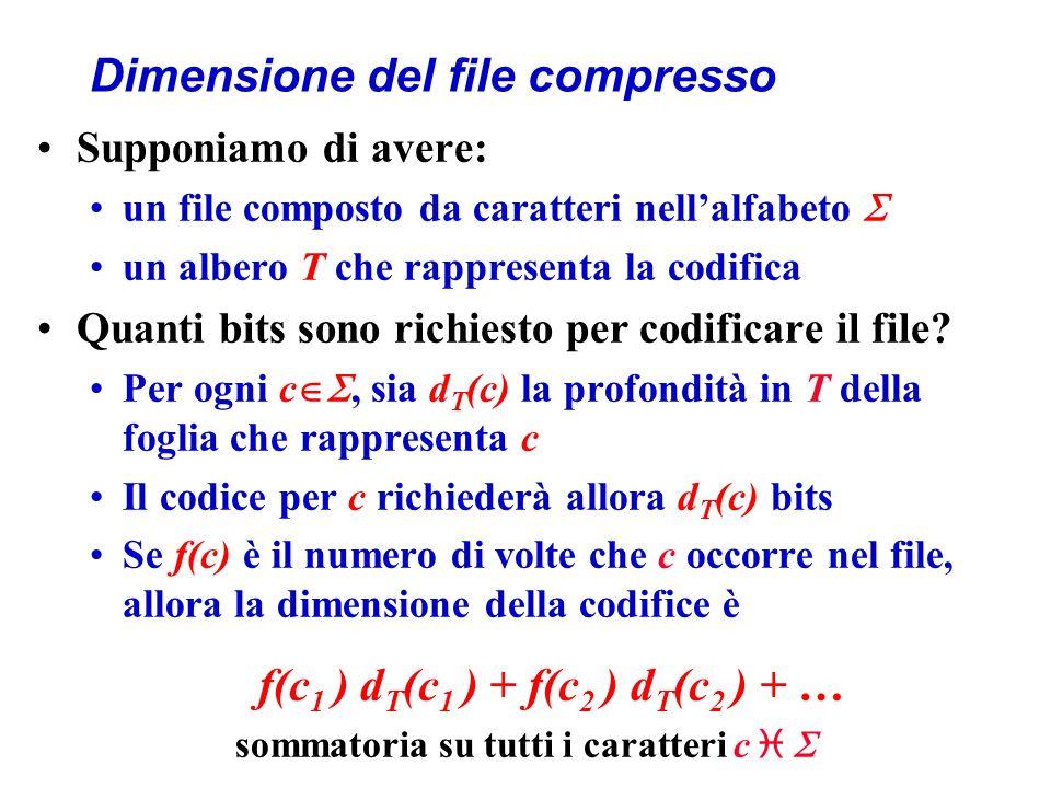 Dimensione del file compresso