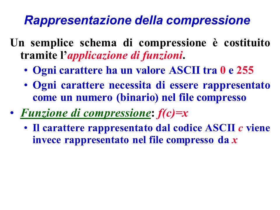 Rappresentazione della compressione