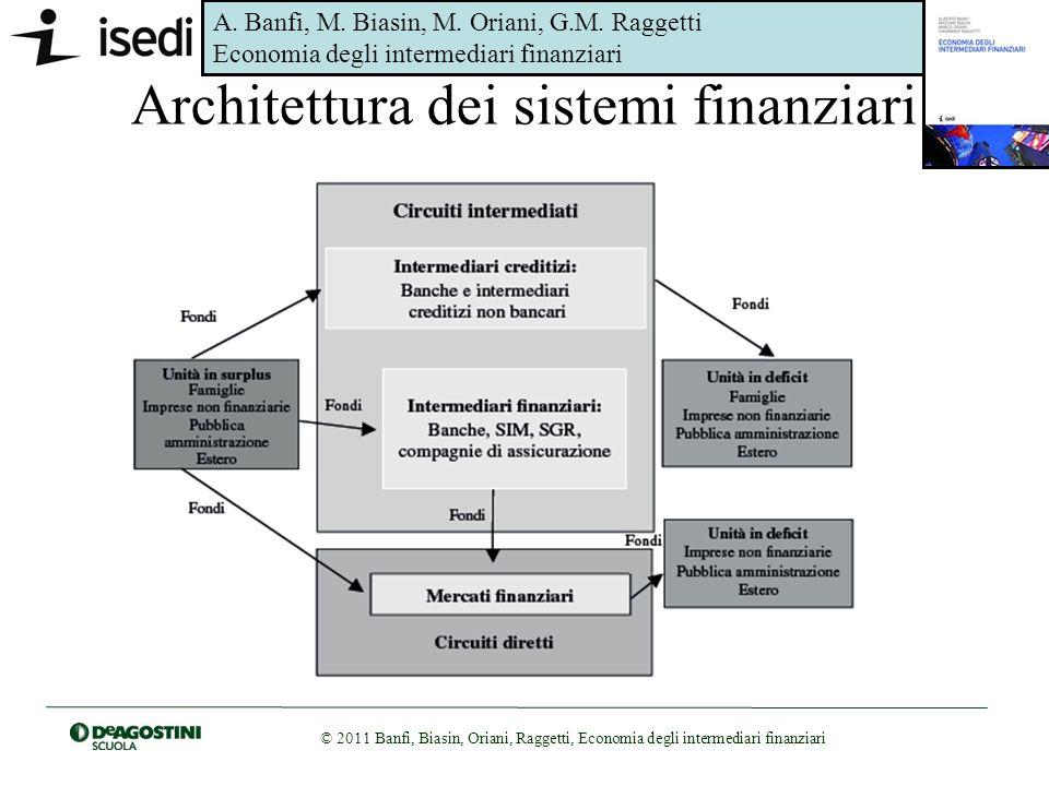 Architettura dei sistemi finanziari