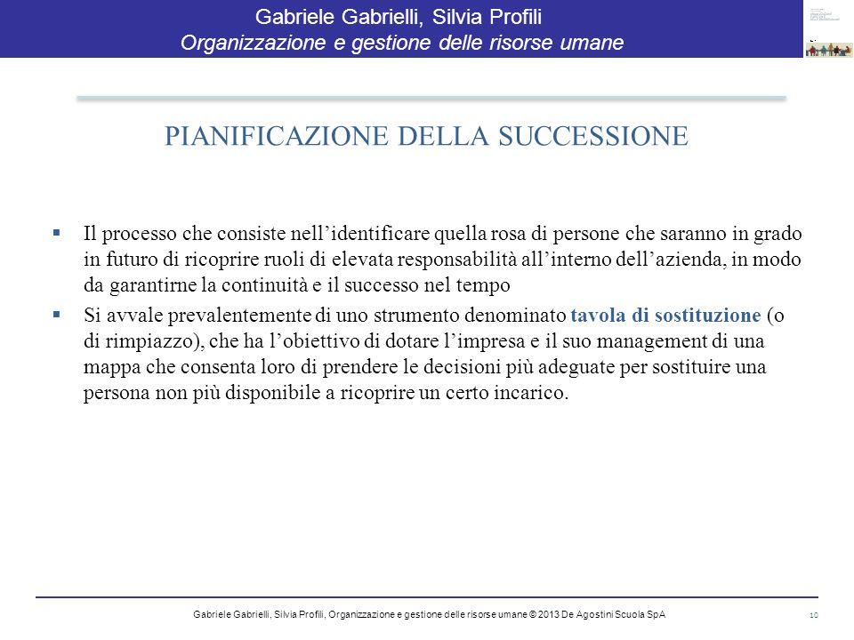 PIANIFICAZIONE DELLA SUCCESSIONE