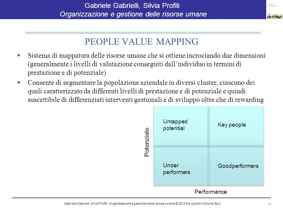 PEOPLE VALUE MAPPING Potenziale Performance