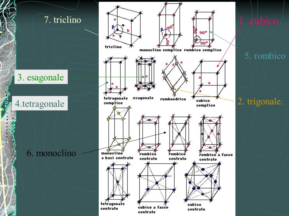 1. cubico 7. triclino 5. rombico 3. esagonale 2. trigonale.