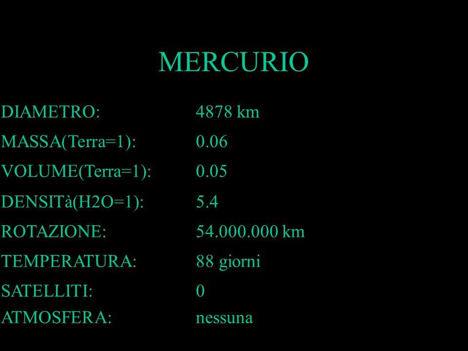 MERCURIO DIAMETRO: 4878 km MASSA(Terra=1): 0.06 VOLUME(Terra=1): 0.05