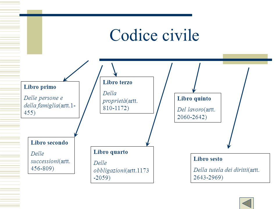 Codice civile Libro terzo Della proprietà(artt. 810-1172) Libro primo