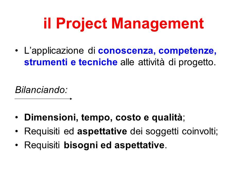 il Project Management L'applicazione di conoscenza, competenze, strumenti e tecniche alle attività di progetto.