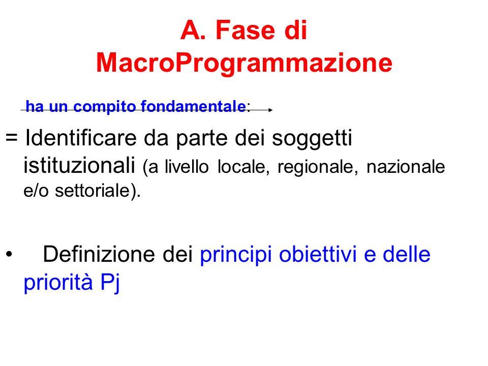 A. Fase di MacroProgrammazione