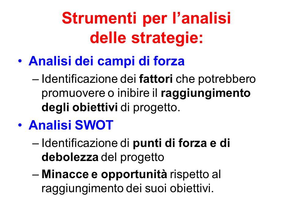 Strumenti per l'analisi delle strategie: