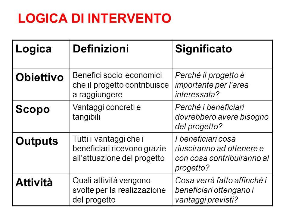 LOGICA DI INTERVENTO Logica Definizioni Significato Obiettivo Scopo
