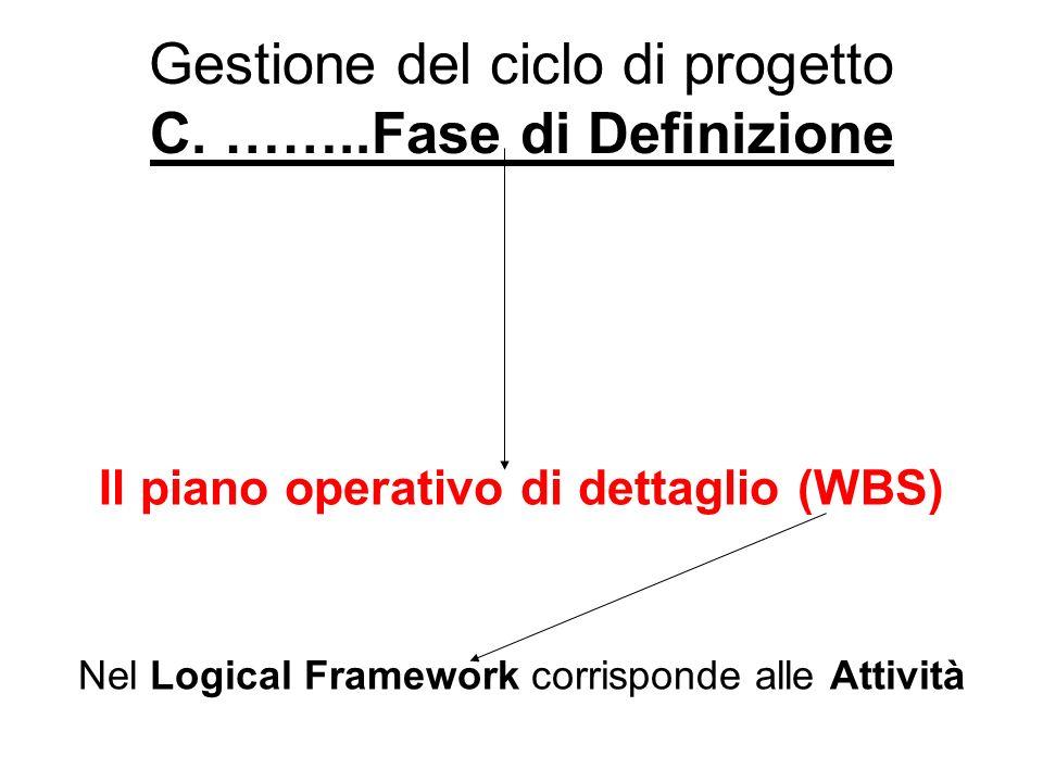 Gestione del ciclo di progetto C. ……..Fase di Definizione