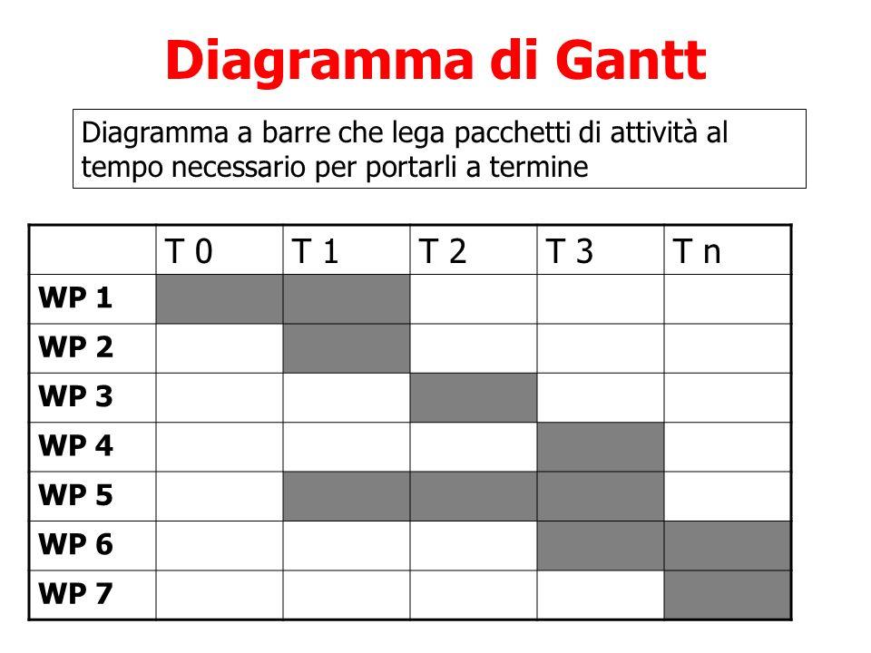 Diagramma di Gantt T 0 T 1 T 2 T 3 T n