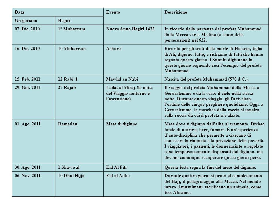Data Evento. Descrizione. Gregoriano. Hegiri. 07. Dic. 2010. 1° Muharram. Nuovo Anno Hegiri 1432.