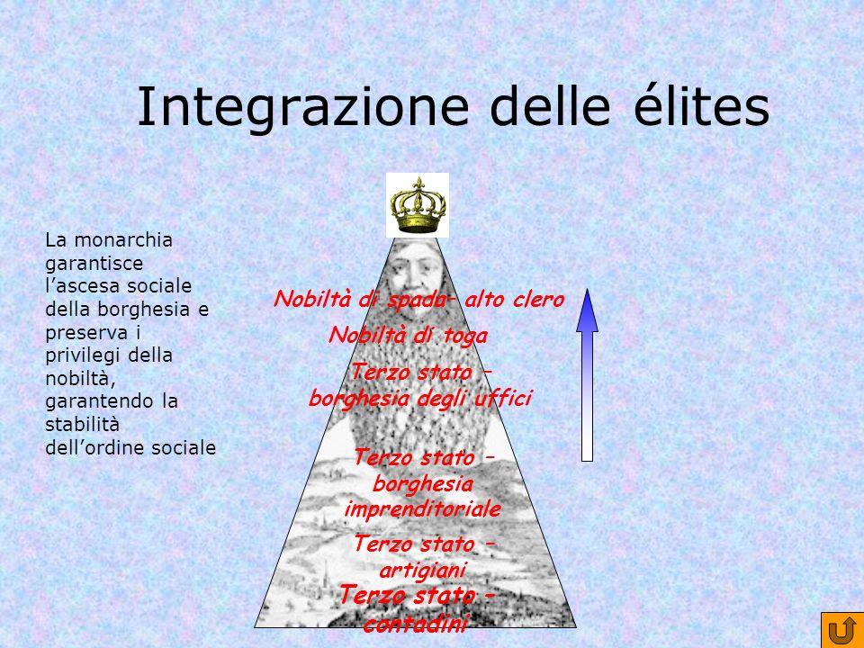 Integrazione delle élites