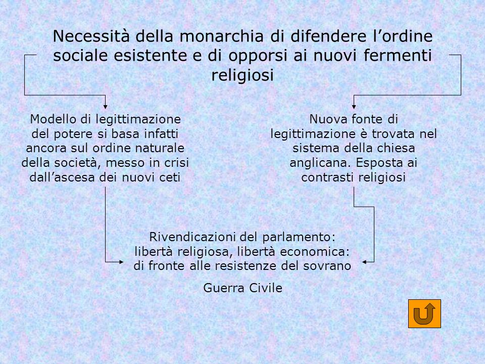 Necessità della monarchia di difendere l'ordine sociale esistente e di opporsi ai nuovi fermenti religiosi