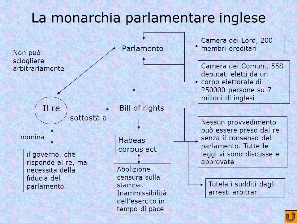 La monarchia parlamentare inglese