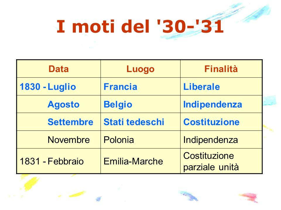 I moti del 30- 31 Data Luogo Finalità 1830 - Luglio Francia Liberale