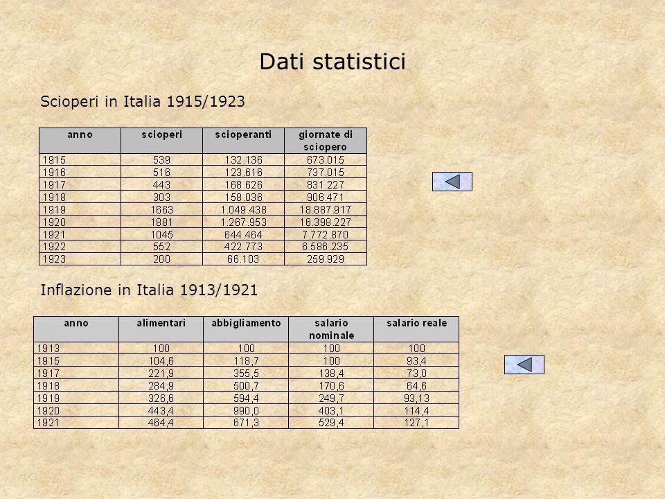 Dati statistici Scioperi in Italia 1915/1923