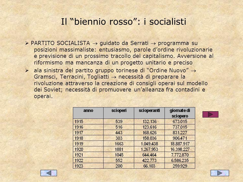 Il biennio rosso : i socialisti
