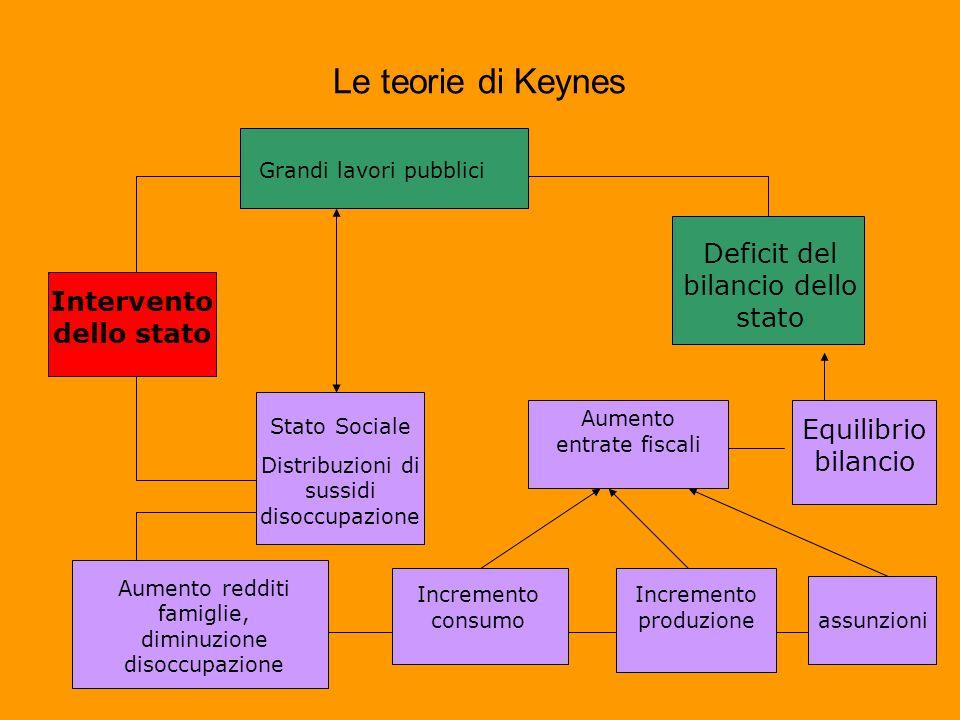 Intervento dello stato