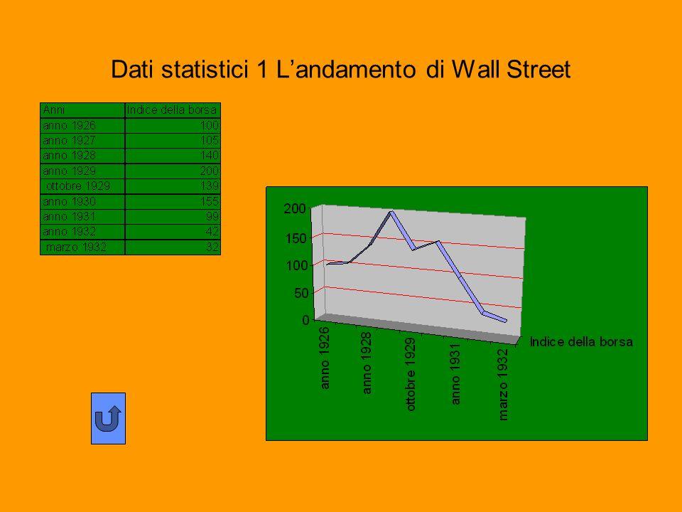 Dati statistici 1 L'andamento di Wall Street