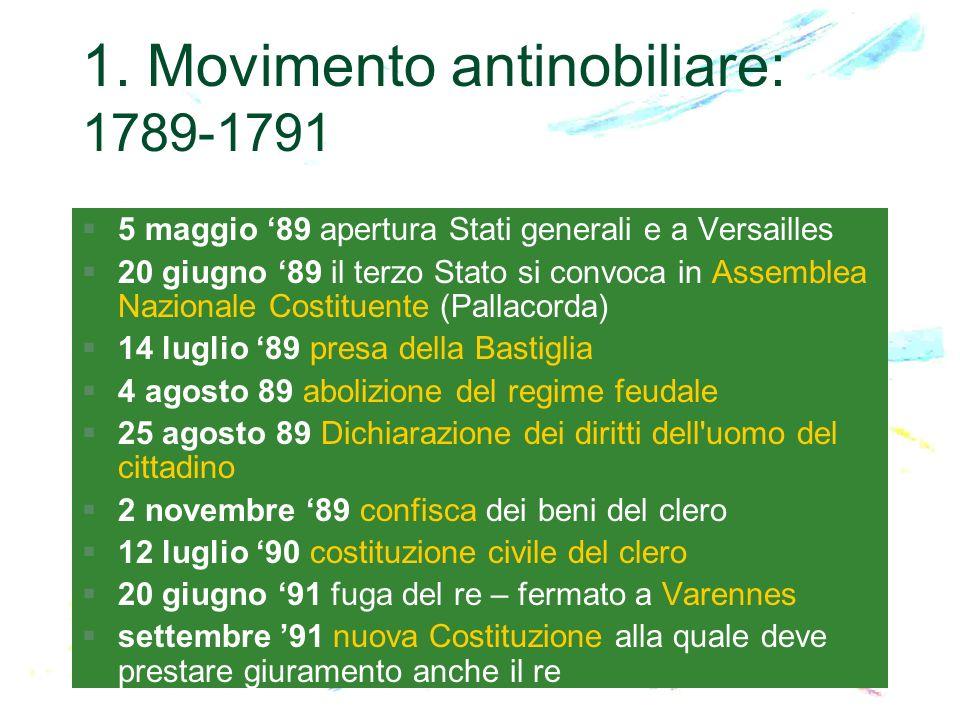 1. Movimento antinobiliare: 1789-1791